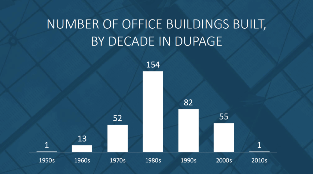 Number of Office Buildings Built