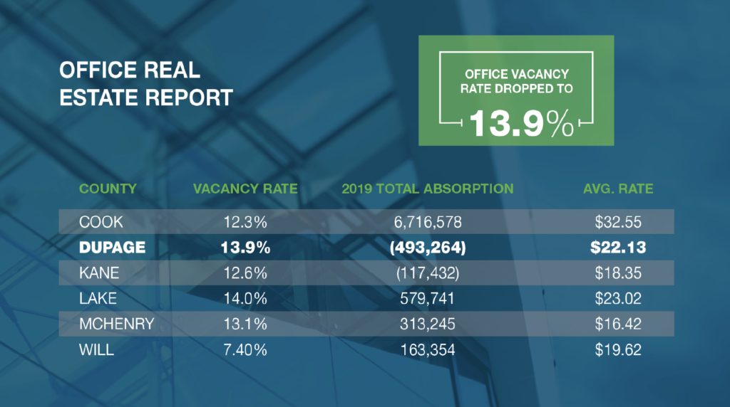 Office Real Estate Report