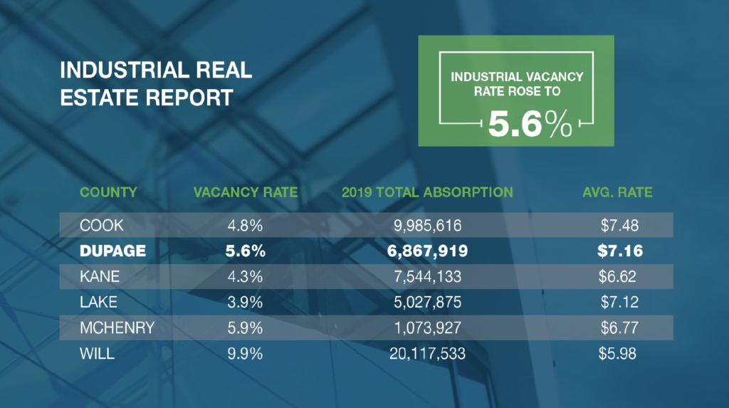 Industrial Real Estate Report