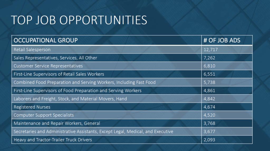 Top Job Opportunities